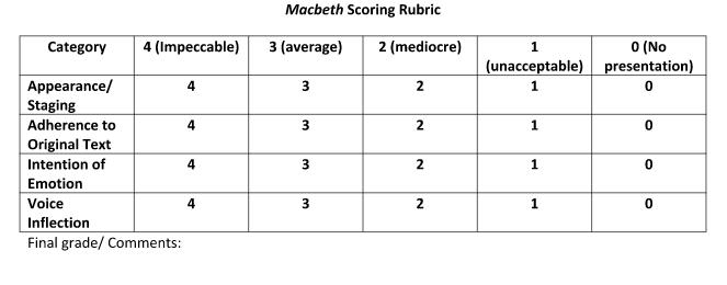 Macbeth Rubric SS